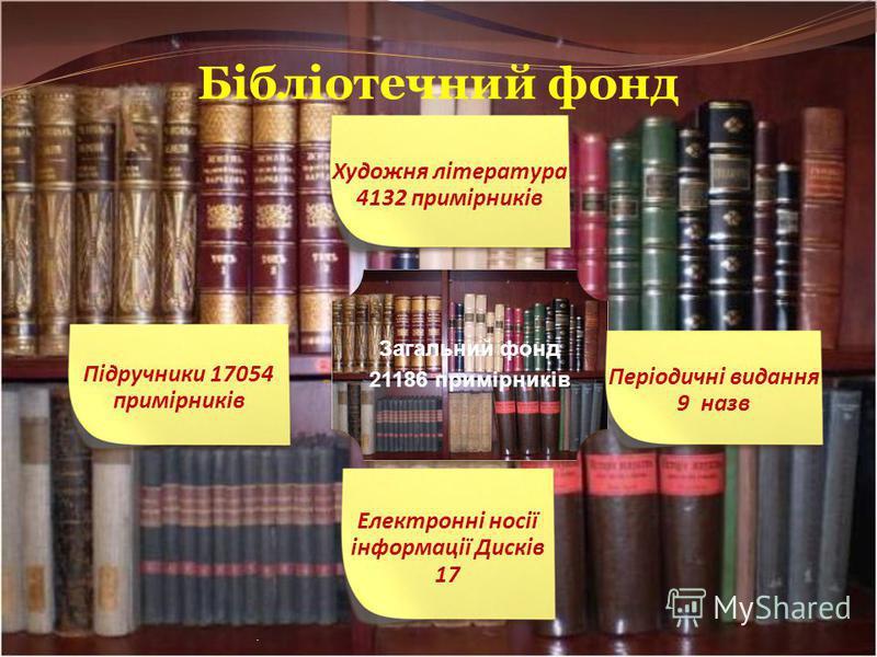 Структура бібліотеки Абонемент Читальний зал Фонд підручників Інтернет - зона