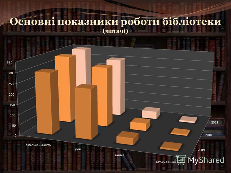 Робота з фондом Оновлення фонду Бюджет 60% Списання літератури-5% Акції -35% 8