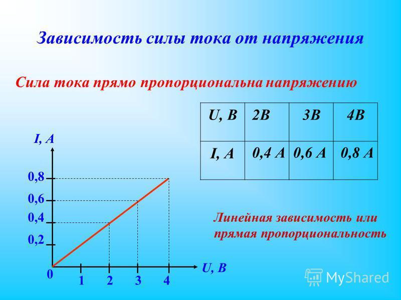 Зависимость силы тока от напряжения Сила тока прямо пропорциональна напряжению I, А 0,2 0,8 0,6 0,4 0 U, B 1234 Линейная зависимость или прямая пропорциональность U, В I, А 2В2В 0,4 А 3В 0,6 А 4В 0,8 А