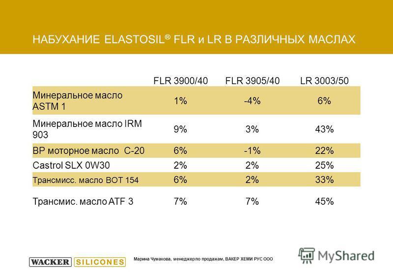 Марина Чумакова, мнееджер по продажам, ВАКЕР ХЕМИ РУС ООО НАБУХАНИЕ ELASTOSIL ® FLR и LR В РАЗЛИЧНЫХ МАСЛАХ FLR 3900/40FLR 3905/40LR 3003/50 Минеральное масло ASTM 1 1%-4%6% Минеральное масло IRM 903 9%3%43% BP моторное масло C-206%-1%22% Castrol SLX