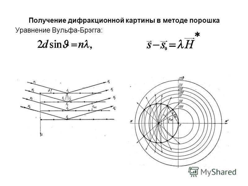 Получение дифракционной картины в методе порошка Уравнение Вульфа-Брэгга: