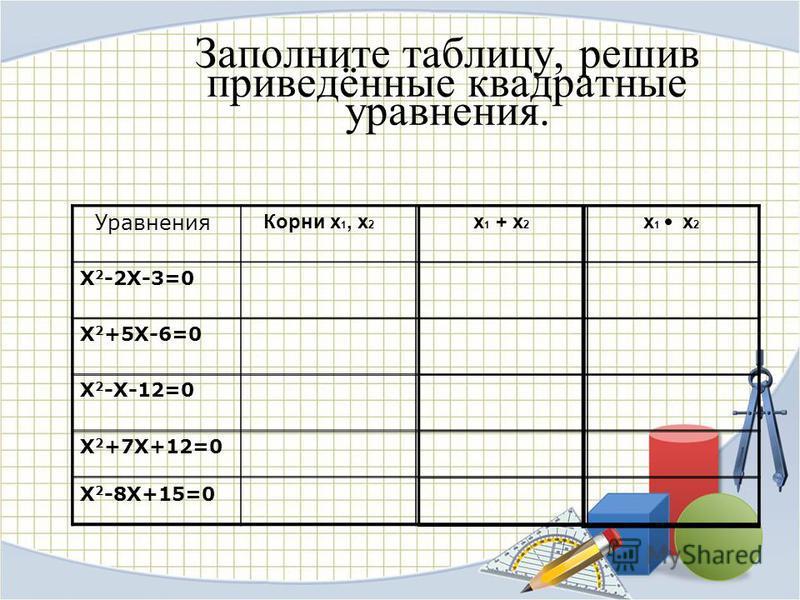 Заполните таблицу, решив приведённые квадратные уравнения. Уравнения Х 2 -2Х-3=0 Х 2 +5Х-6=0 Х 2 -Х-12=0 Х 2 +7Х+12=0 Х 2 -8Х+15=0 Корни х 1, х 2 х 1 + х 2 х 1 х 2
