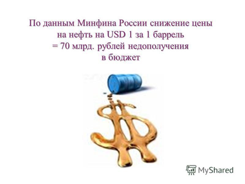 По данным Минфина России снижение цены на нефть на USD 1 за 1 баррель = 70 млрд. рублей недополучения в бюджет