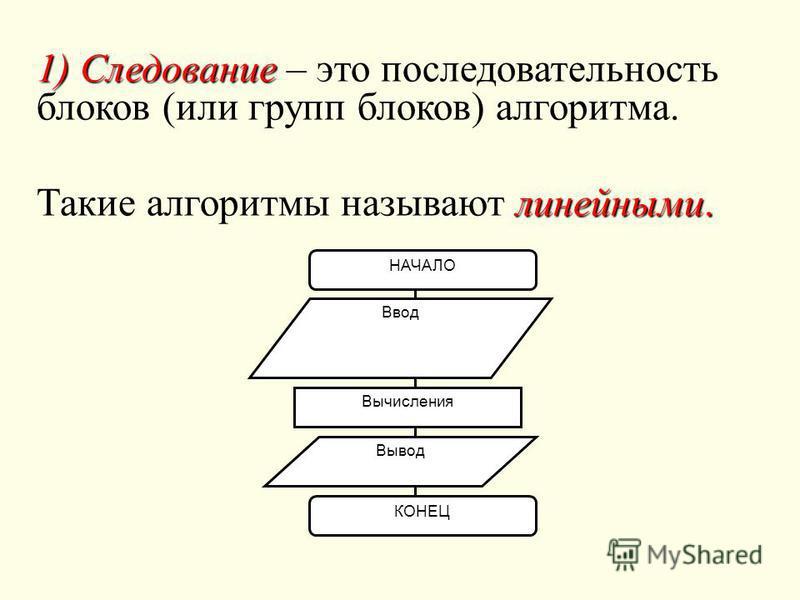 1) Следование 1) Следование – это последовательность блоков (или групп блоков) алгоритмма. линейными. Такие алгоритммы называют линейными. НАЧАЛО Ввод Вычисления Вывод КОНЕЦ