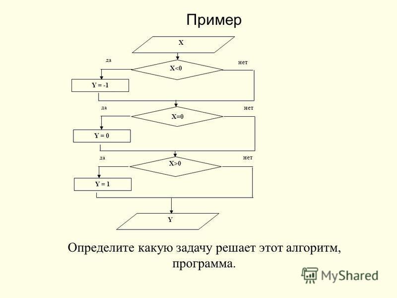 Пример X X0 Y = -1 Y = 0 Y = 1 Y да нет Определите какую задачу решает этот алгоритмм, программа.