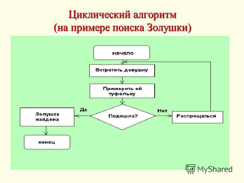Циклический алгоритмм (на примере поиска Золушки)