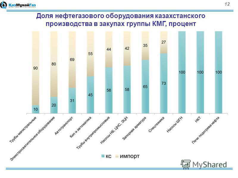 12 Доля нефтегазового оборудования казахстанского производства в закупах группы КМГ, процент