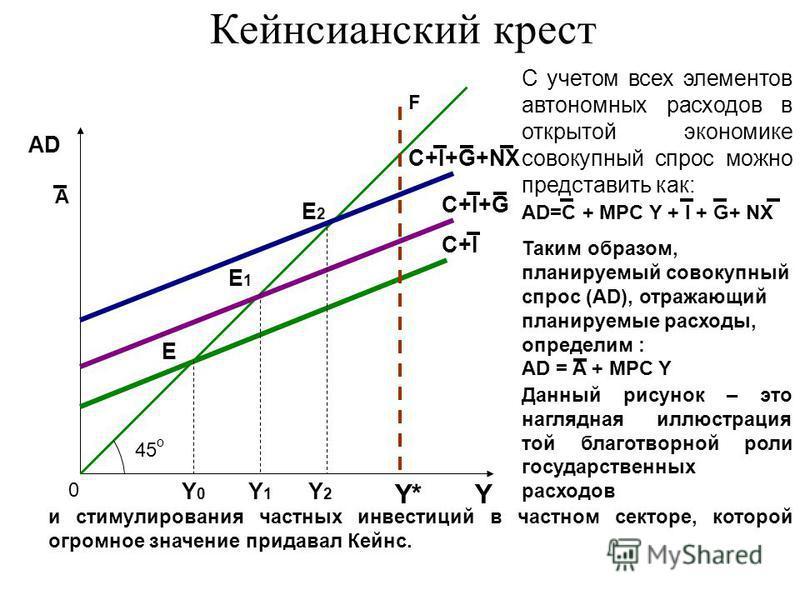 Y* AD С учетом всех элементов автономных расходов в открытой экономике совокупный спрос можно представить как: AD=C + MPC Y + I + G+ NX Таким образом, планируемый совокупный спрос (AD), отражающий планируемые расходы, определим : AD = A + MPC Y Данны