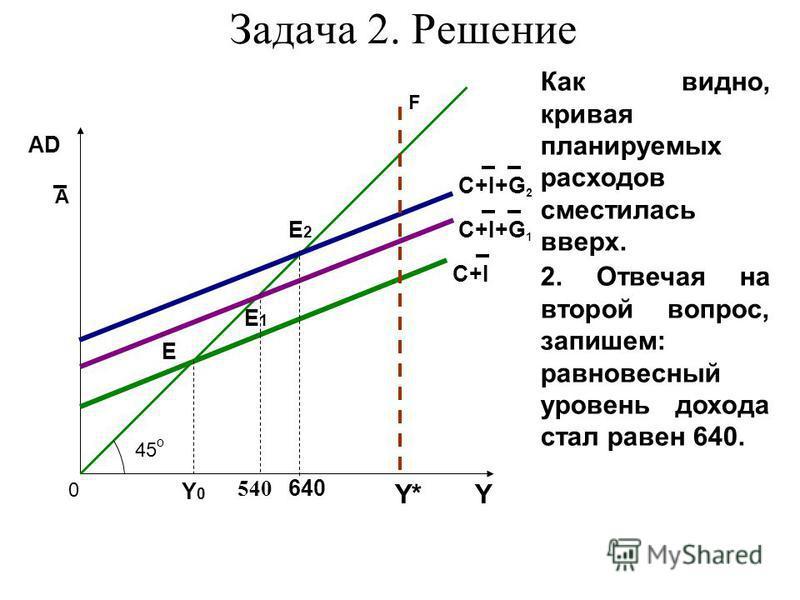 Y* AD 45 о 0 C+I+G 1 Е Е1Е1 Y0Y0 А Задача 2. Решение C+I Е2Е2 640 Y F Как видно, кривая планируемых расходов сместилась вверх. 2. Отвечая на второй вопрос, запишем: равновесный уровень дохода стал равен 640. C+I+G 2 540