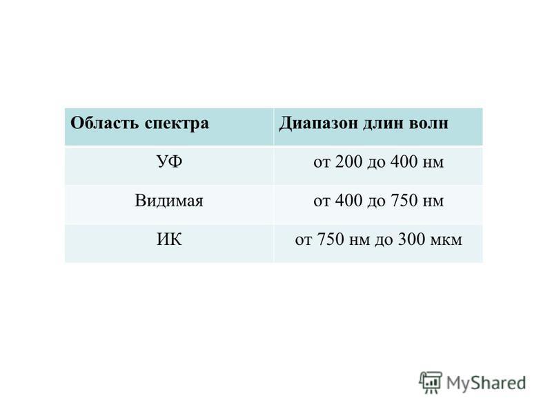 Область спектра Диапазон длин волн УФот 200 до 400 нм Видимаяот 400 до 750 нм ИКот 750 нм до 300 мкм