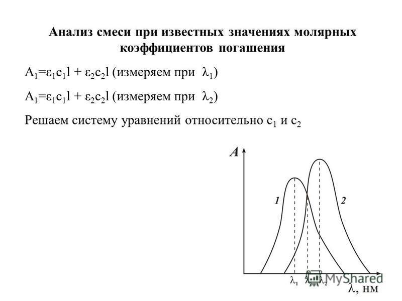 Анализ смеси при известных значениях молярных коэффициентов погашения A 1 =ε 1 c 1 l + ε 2 c 2 l (измеряем при λ 1 ) A 1 =ε 1 c 1 l + ε 2 c 2 l (измеряем при λ 2 ) Решаем систему уравнений относительно с 1 и с 2