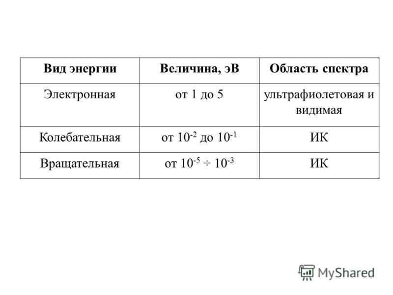 Вид энергии Величина, э ВОбласть спектра Электроннаяот 1 до 5 ультрафиолетовая и видимая Колебательнаяот 10 -2 до 10 -1 ИК Вращательнаяот 10 -5 ÷ 10 -3 ИК