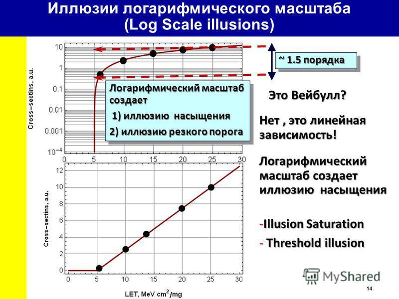14 Иллюзии логарифмического масштаба (Log Scale illusions) Это Вейбулл? Нет, это линейная зависимость! Логарифмический масштаб создает иллюзию насыщения ~ 1.5 порядка Логарифмический масштаб создает 1) иллюзию насыщения 1) иллюзию насыщения 2) иллюзи