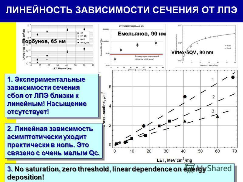 15 ЛИНЕЙНОСТЬ ЗАВИСИМОСТИ СЕЧЕНИЯ ОТ ЛПЭ Горбунов, 65 нм Емельянов, 90 нм Virtex-5QV, 90 nm 1. Экспериментальные зависимости сечения сбоя от ЛПЭ близки к линейным! Насыщение отсутствует! 2. Линейная зависимость асимптотически уходит практически в нол