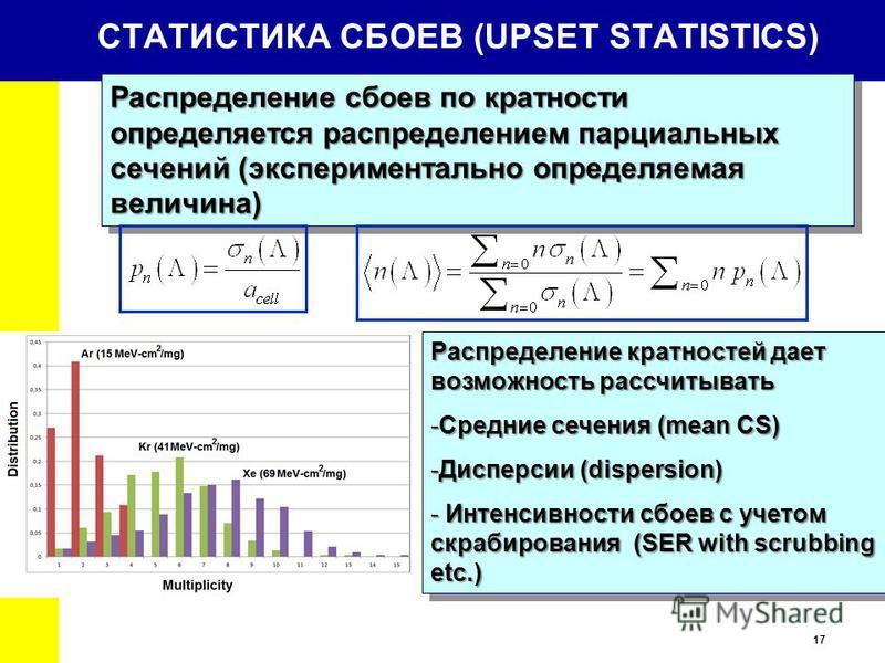 17 СТАТИСТИКА СБОЕВ (UPSET STATISTICS) Распределение сбоев по кратности определяется распределением парциальных сечений (экспериментально определяемая величина) Распределение кратностей дает возможность рассчитывать -Средние сечения (mean CS) -Диспер