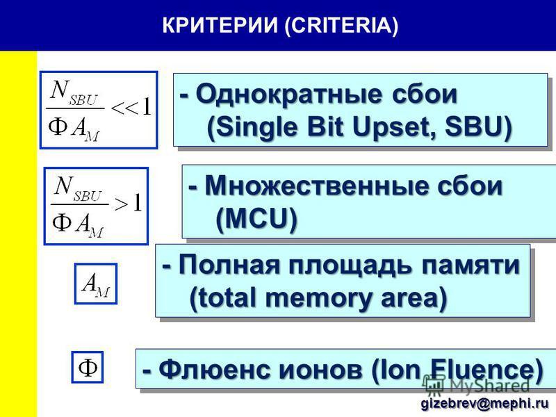 4 КРИТЕРИИ (CRITERIA) - Однократные сбои (Single Bit Upset, SBU) - Множественные сбои (MCU) - Полная площадь памяти (total memory area) - Флюенс ионов (Ion Fluence) gizebrev@mephi.ru