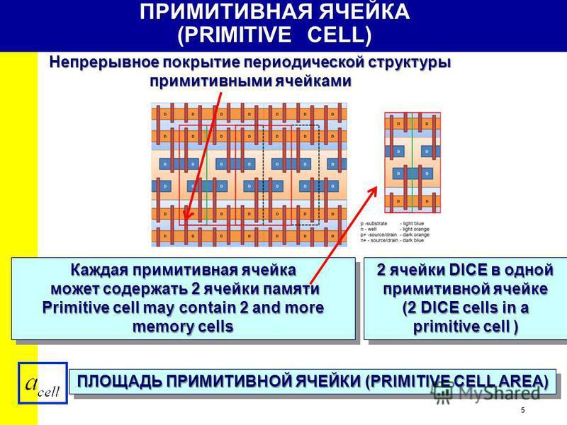 5 ПРИМИТИВНАЯ ЯЧЕЙКА (PRIMITIVE CELL) Непрерывное покрытие периодической структуры примитивными ячейками ПЛОЩАДЬ ПРИМИТИВНОЙ ЯЧЕЙКИ (PRIMITIVE CELL AREA) Каждая примитивная ячейка может содержать 2 ячейки памяти может содержать 2 ячейки памяти Primit