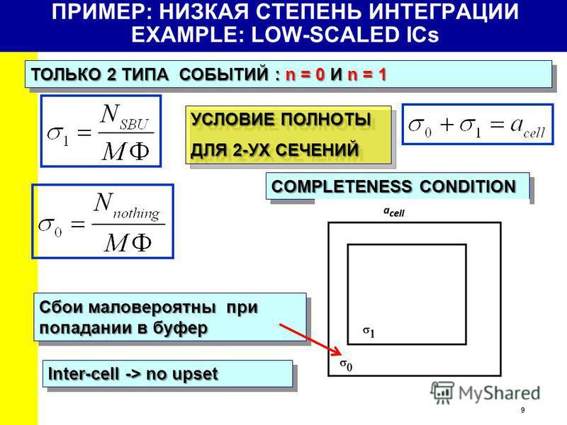 9 ПРИМЕР: НИЗКАЯ СТЕПЕНЬ ИНТЕГРАЦИИ EXAMPLE: LOW-SCALED ICs ТОЛЬКО 2 ТИПА СОБЫТИЙ : n = 0 И n = 1 COMPLETENESS CONDITION Cбои маловероятны при попадании в буфер УСЛОВИЕ ПОЛНОТЫ ДЛЯ 2-УХ СЕЧЕНИЙ УСЛОВИЕ ПОЛНОТЫ ДЛЯ 2-УХ СЕЧЕНИЙ Inter-cell -> no upset