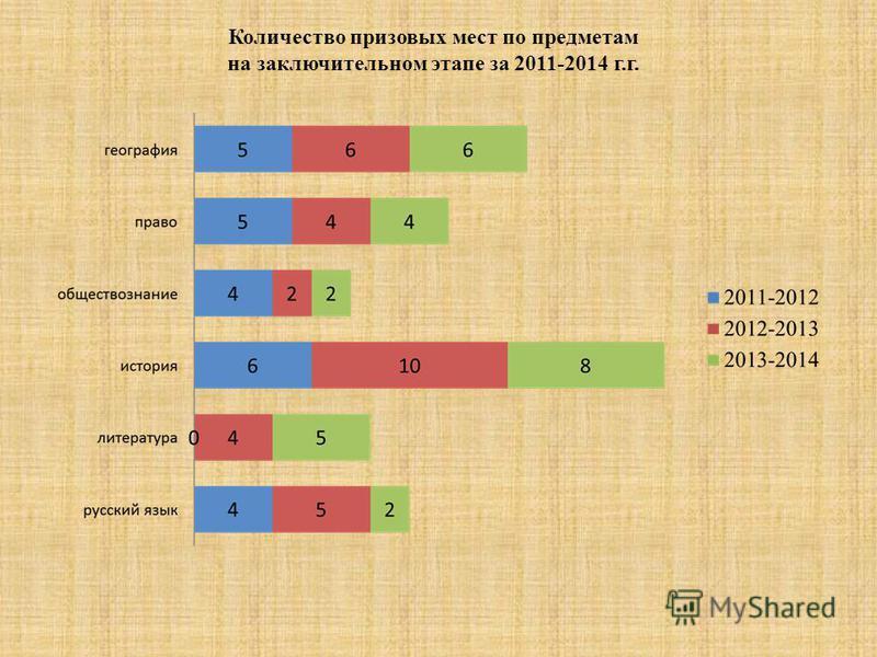 Количество призовых мест по предметам на заключительном этапе за 2011-2014 г.г.