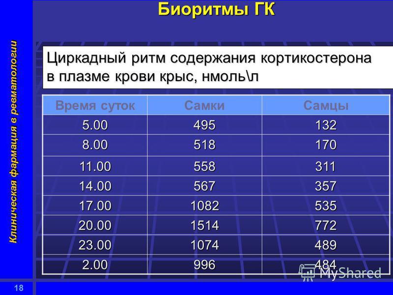 18 Клиническая фармация в ревматологии Биоритмы ГК Циркадный ритм содержания кортикостерона в плазме крови крыс, нмоль\л Время суток СамкиСамцы 5.00495132 8.00518170 11.00558311 14.00567357 17.001082535 20.001514772 23.001074489 2.00996484