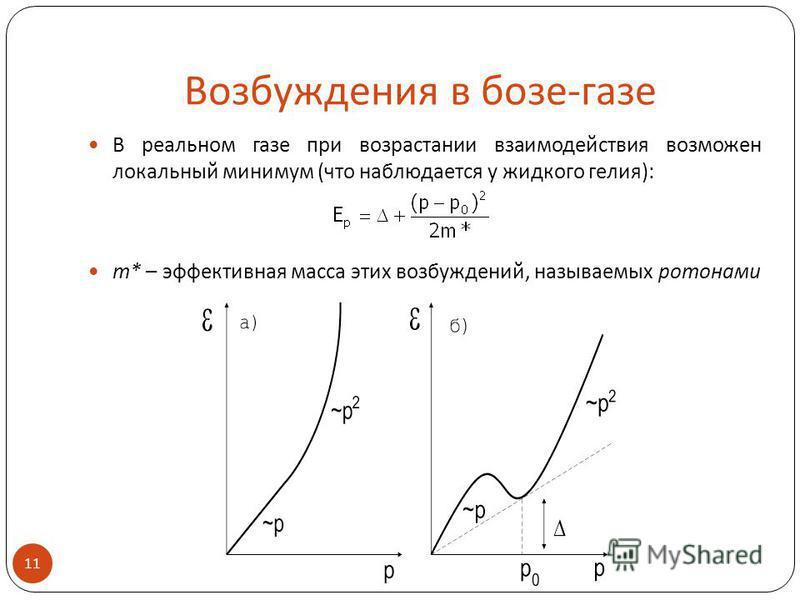 Возбуждения в бозе-газе В реальном газе при возрастании взаимодействия возможен локальный минимум (что наблюдается у жидкого гелия): m* – эффективная масса этих возбуждений, называемых ротонами 11.
