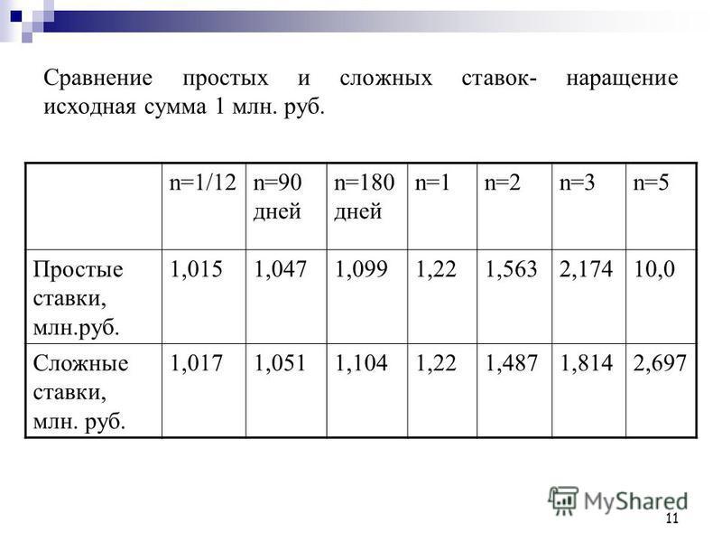 11 Сравнение простых и сложных ставок- наращение исходная сумма 1 млн. руб. n=1/12n=90 дней n=180 дней n=1n=2n=3n=5 Простые ставки, млн.руб. 1,0151,0471,0991,221,5632,17410,0 Сложные ставки, млн. руб. 1,0171,0511,1041,221,4871,8142,697
