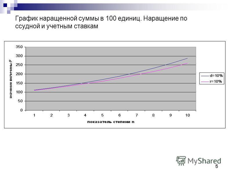 5 График наращенной суммы в 100 единиц. Наращение по ссудной и учетным ставкам