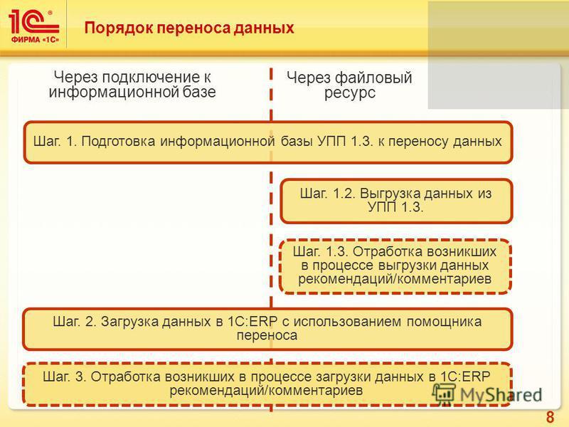 8 Порядок переноса данных Шаг. 1. Подготовка информационной базы УПП 1.3. к переносу данных Шаг. 2. Загрузка данных в 1С:ERP с использованием помощника переноса Шаг. 1.2. Выгрузка данных из УПП 1.3. Шаг. 1.3. Отработка возникших в процессе выгрузки д