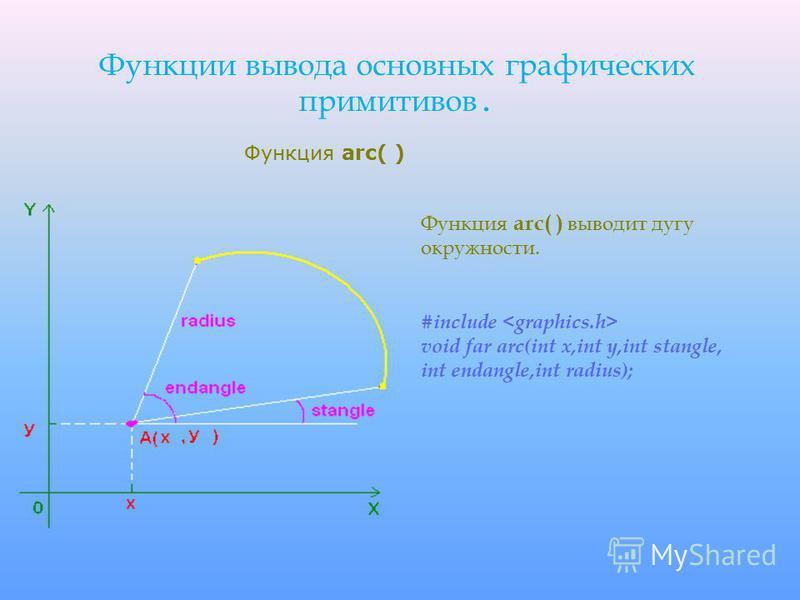 Функции вывода основных графических примитивов. Функция arc( ) выводит дугу окружности. #include void far arc(int x,int y,int stangle, int endangle,int radius); Функция arc( )