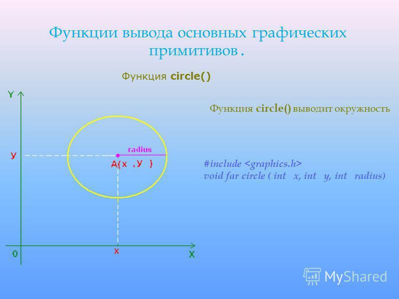 Функции вывода основных графических примитивов. Функция circle() выводит окружность #include void far circle ( int x, int y, int radius) Функция circle()