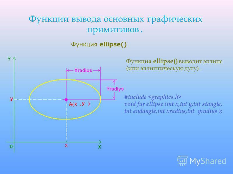 Функции вывода основных графических примитивов. Функция ellipse() выводит эллипс (или эллиптическую дугу). #include void far ellipse (int x,int y,int stangle, int endangle,int xradius,int yradius ); Функция ellipse()