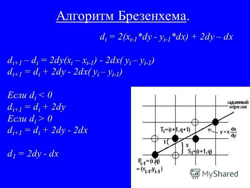 Алгоритм Брезенхема. d i = 2(x i-1 *dy - y i-1 *dx) + 2dy – dx d i+1 – d i = 2dy(x i – x i-1 ) - 2dx( y i – y i-1 ) d i+1 = d i + 2dy - 2dx( y i – y i-1 ) Если d i < 0 d i+1 = d i + 2dy Если d i > 0 d i+1 = d i + 2dy - 2dx d 1 = 2dy - dx