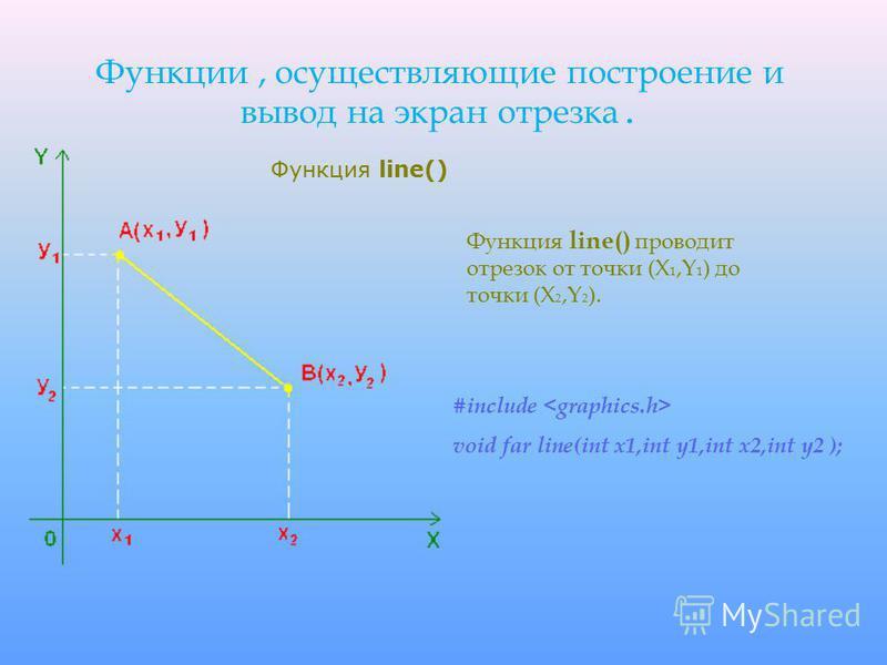 Функции, осуществляющие построение и вывод на экран отрезка. Функция line() проводит отрезок от точки (X 1,Y 1 ) до точки (X 2,Y 2 ). #include void far line(int x1,int y1,int x2,int y2 ); Функция line()