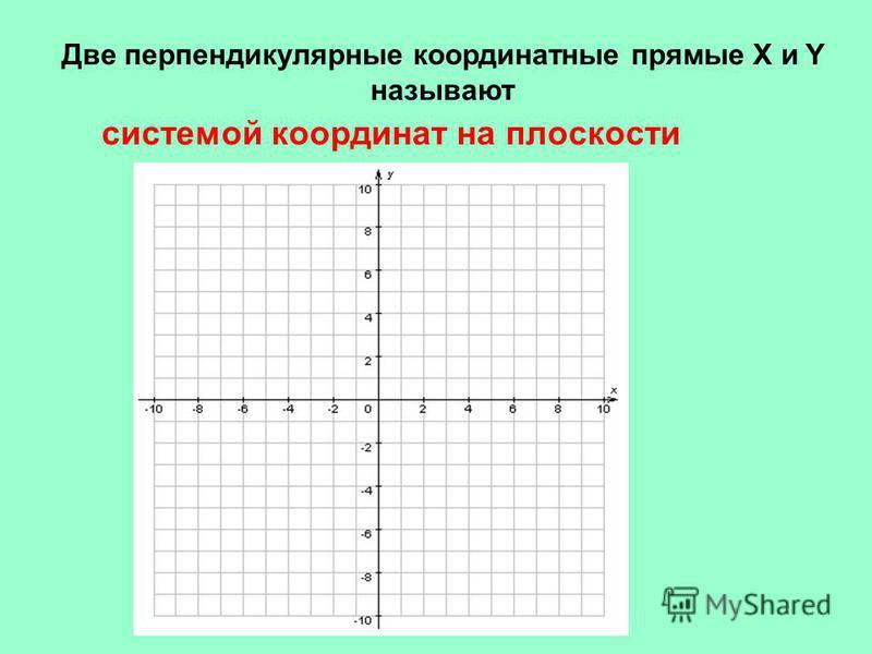 системой координат на плоскости Две перпендикулярные координатные прямые X и Y называют