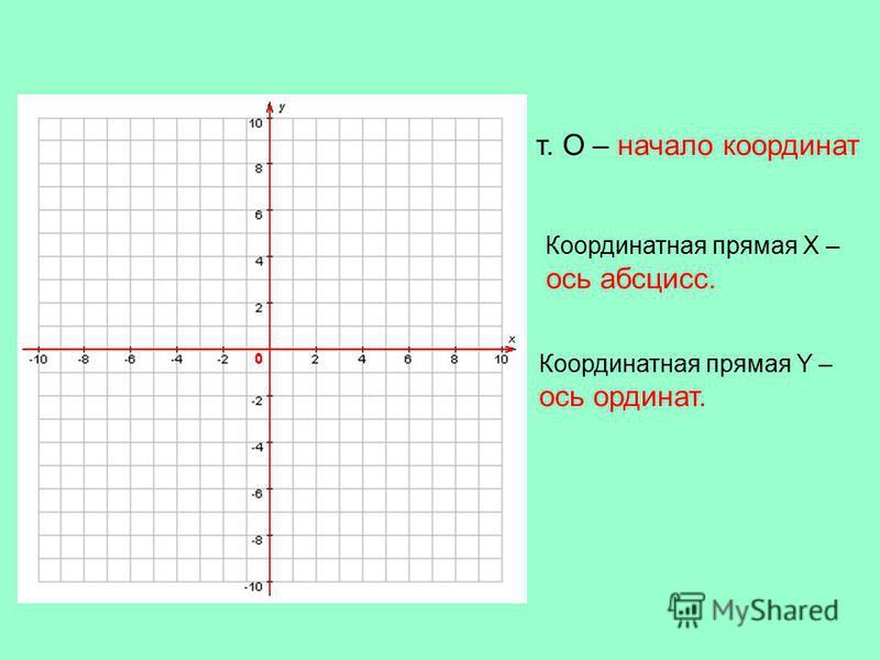 т. О – начало координат Координатная прямая X – ось абсцисс. Координатная прямая Y – ось ординат. 0