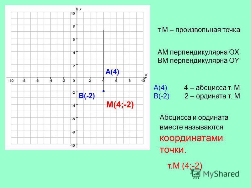 Абсцисса и ордината вместе называются координатами точки. т.М (4;-2) т.М – произвольная точка АМ перпендикулярна ОX ВМ перпендикулярна ОY М(4;-2) А(4) В(-2) А(4) 4 – абсцисса т. М В(-2) 2 – ордината т. М