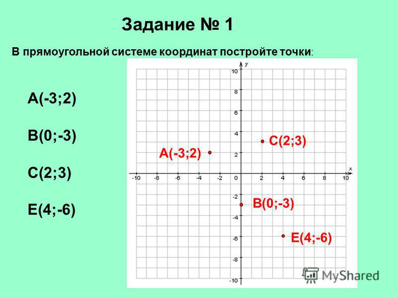 В прямоугольной системе координат постройте точки : А(-3;2) В(0;-3) С(2;3) Е(4;-6) Задание 1 В(0;-3) Е(4;-6) А(-3;2) С(2;3)