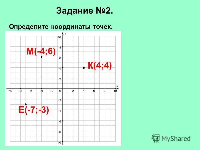 Задание 2. Определите координаты точек. К М Е К(4;4) Е(-7;-3) М(-4;6)