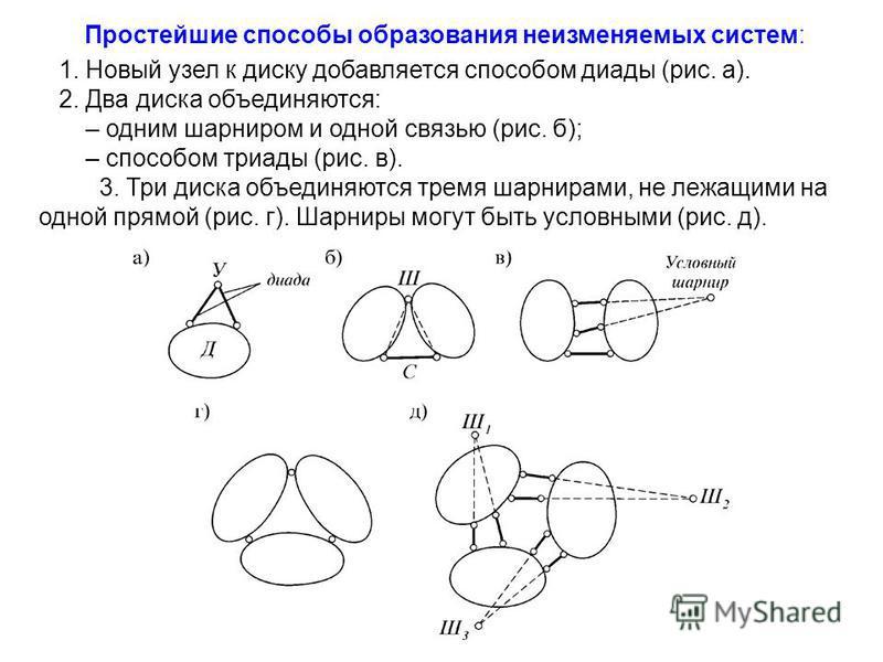 Простейшие способы образования неизменяемых систем: 1. Новый узел к диску добавляется способом диады (рис. а). 2. Два диска объединяются: – одним шарниром и одной связью (рис. б); – способом триады (рис. в). 3. Три диска объединяются тремя шарнирами,