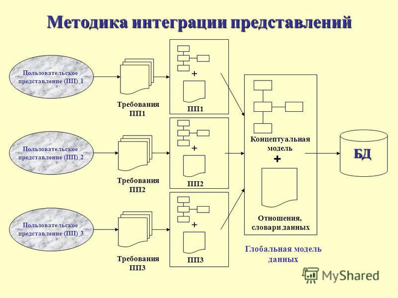 Методика интеграции представлений Пользовательское представление (ПП) 1 Пользовательское представление (ПП) 2 Пользовательское представление (ПП) 3 Требования ПП1 Требования ПП2 Требования ПП3 БД Концептуальная модель Глобальная модель данных Отношен