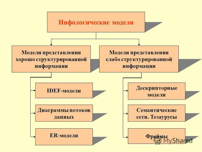 Инфологические модели Модели представления хорошо структурированной информации Модели представления слабо структурированной информации IDEF-модели Диаграммы потоков данных ER-модели Дескрипторные модели Семантические сети. Тезаурусы Фреймы