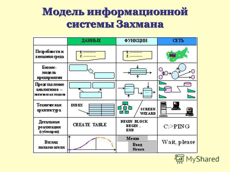 Модель информационной системы Захмана