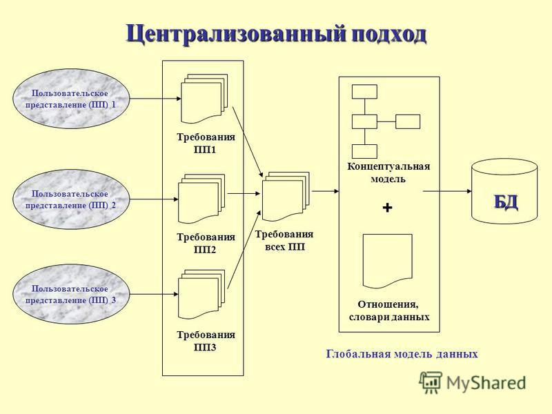 Централизованный подход Пользовательское представление (ПП) 1 Пользовательское представление (ПП) 2 Пользовательское представление (ПП) 3 Требования ПП1 Требования ПП2 Требования ПП3 Требования всех ПП БД Концептуальная модель Глобальная модель данны