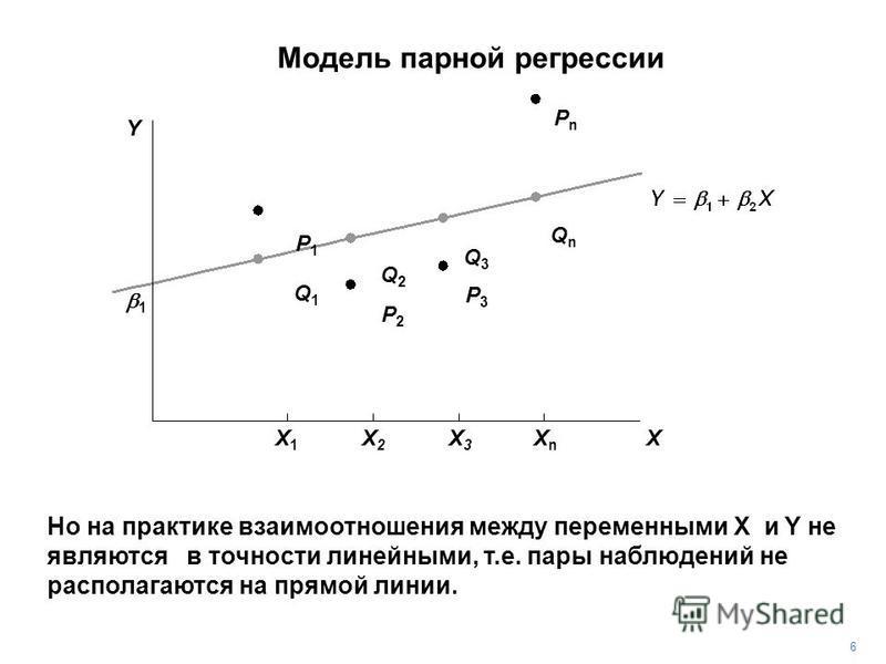 PnPn Но на практике взаимоотношения между переменными X и Y не являются в точности линейными, т.е. пары наблюдений не располагаются на прямой линии. P3P3 P2P2 P1P1 Q1Q1 Q2Q2 Q3Q3 QnQn 6 1 Y X X1X1 X2X2 X3X3 XnXn Модель парной регрессии