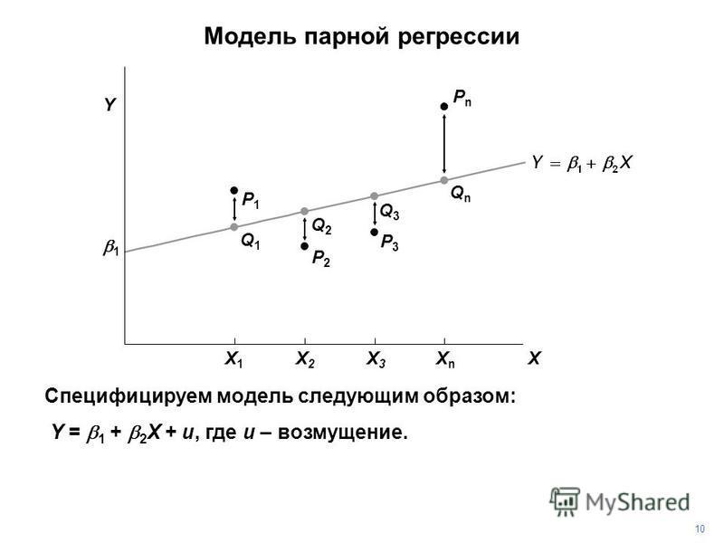 PnPn Специфицируем модель следующим образом: Y = 1 + 2 X + u, где u – возмущение. P3P3 P2P2 P1P1 Q1Q1 Q2Q2 Q3Q3 QnQn 10 1 Y X X1X1 X2X2 X3X3 XnXn Модель парной регрессии