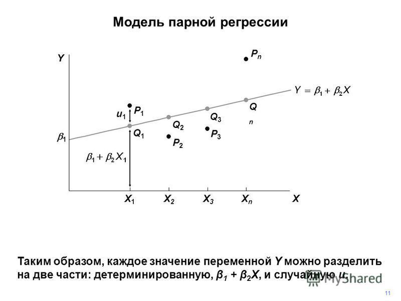 PnPn Таким образом, каждое значение переменной Y можно разделить на две части: детерминированную, β 1 + β 2 X, и случайную u. P3P3 P2P2 P1P1 Q1Q1 Q2Q2 Q3Q3 QnQn u1u1 Модель парной регрессии 11 1 Y X X1X1 X2X2 X3X3 XnXn