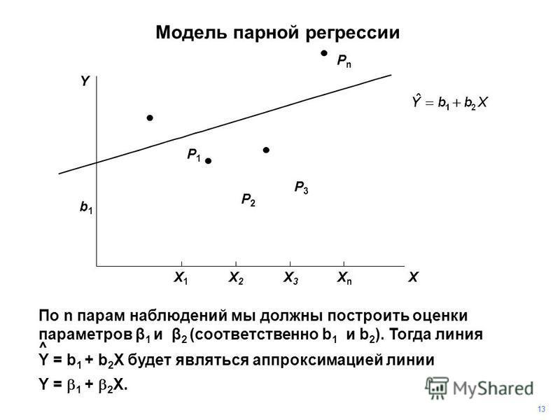 PnPn По n парам наблюдений мы должны построить оценки параметров β 1 и β 2 (соответственно b 1 и b 2 ). Тогда линия ^ Y = b 1 + b 2 X будет являться аппроксимацией линии Y = 1 + 2 X. P3P3 P2P2 P1P1 1313 b1b1 Y X X1X1 X2X2 X3X3 XnXn Модель парной регр