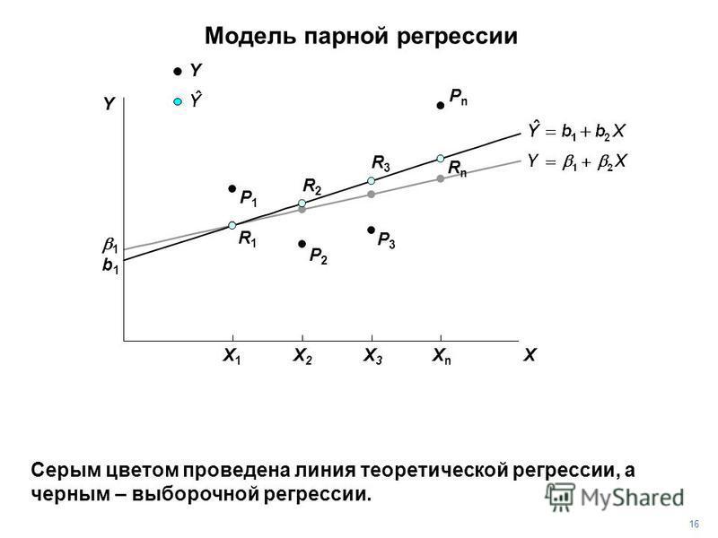 PnPn Серым цветом проведена линия теоретической регрессии, а черным – выборочной регрессии. P3P3 P2P2 P1P1 R1R1 R2R2 R3R3 RnRn b1b1 1616 1 Y Y X X1X1 X2X2 X3X3 XnXn Модель парной регрессии
