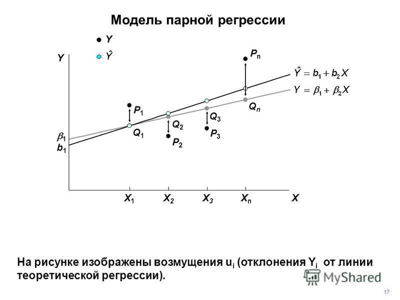 PnPn На рисунке изображены возмущения u i (отклонения Y i от линии теоретической регрессии). P3P3 P2P2 P1P1 1717 Q2Q2 Q1Q1 Q3Q3 QnQn 1 b1b1 Y Y X X1X1 X2X2 X3X3 XnXn Модель парной регрессии