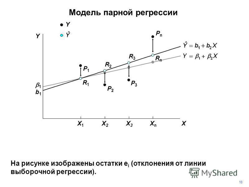 PnPn На рисунке изображены остатки e i (отклонения от линии выборочной регрессии). P3P3 P2P2 P1P1 R1R1 R2R2 R3R3 RnRn 1818 1 b1b1 Y Y X X1X1 X2X2 X3X3 XnXn Модель парной регрессии